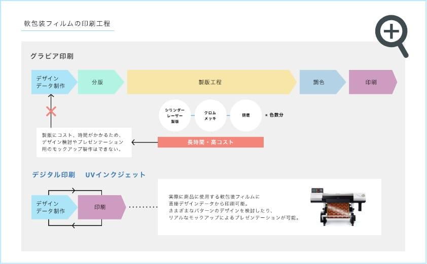 軟包装フィルムの印刷工程