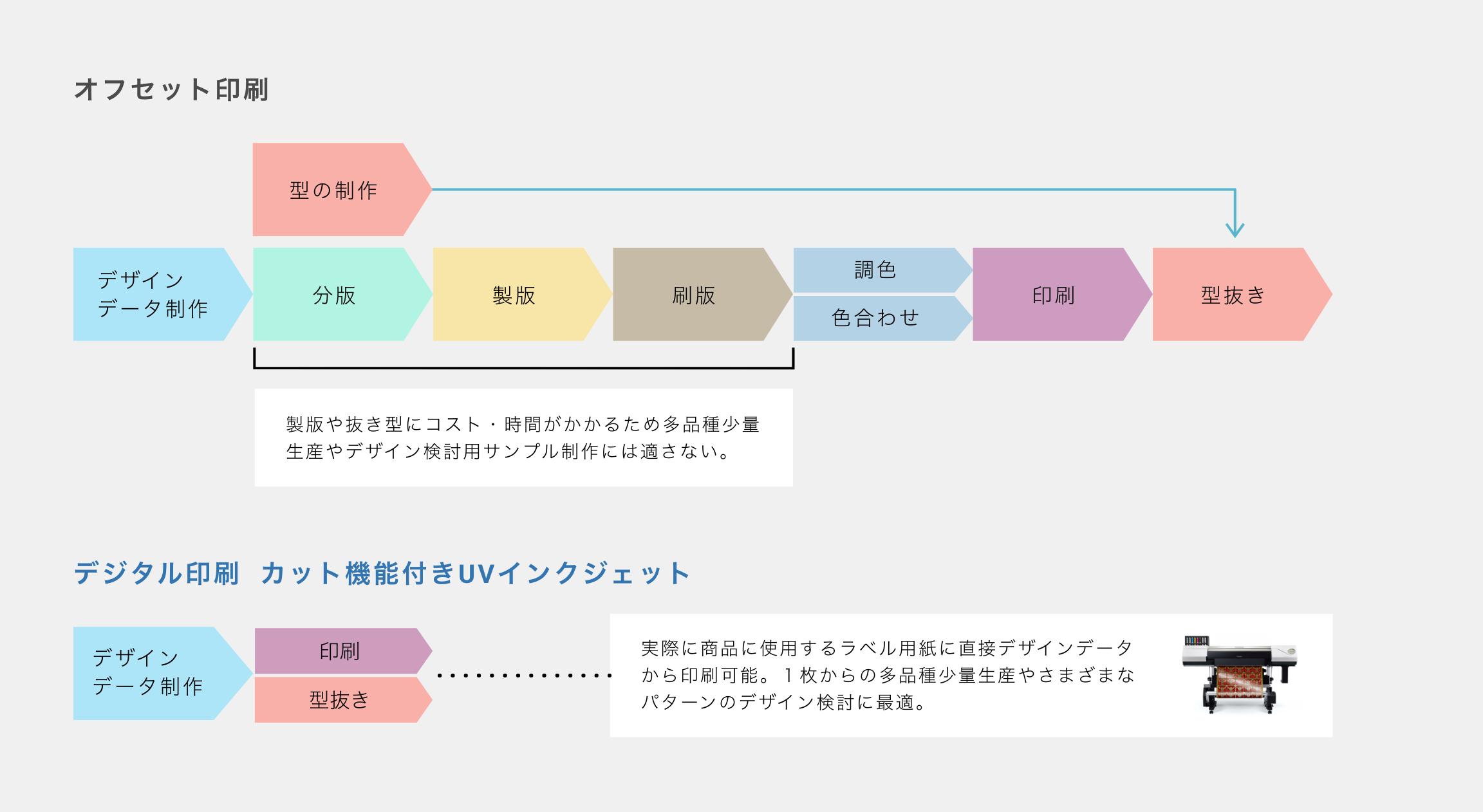 ラベルの印刷工程 インフォグラフィック