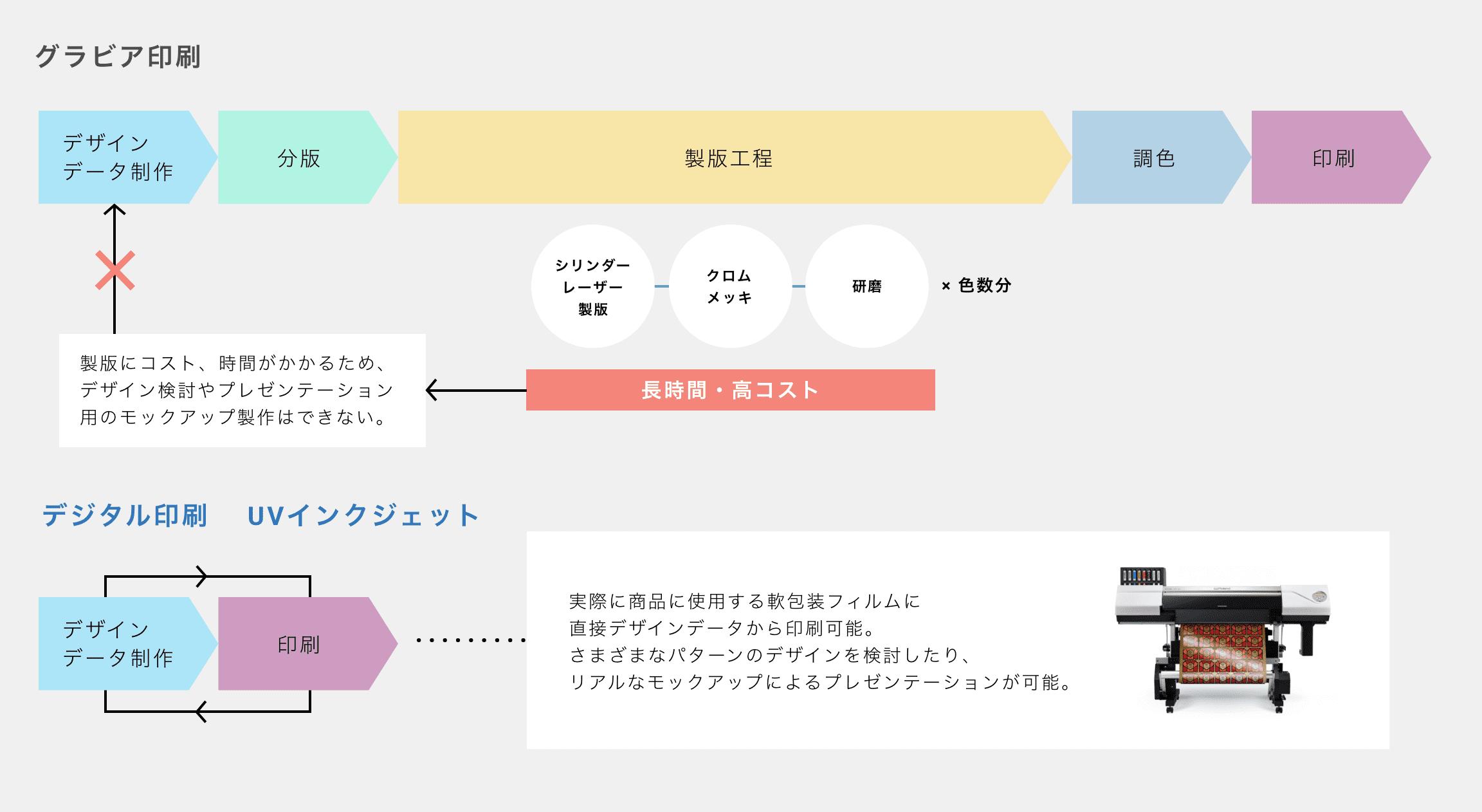 軟包装フィルムの印刷工程 インフォグラフィック
