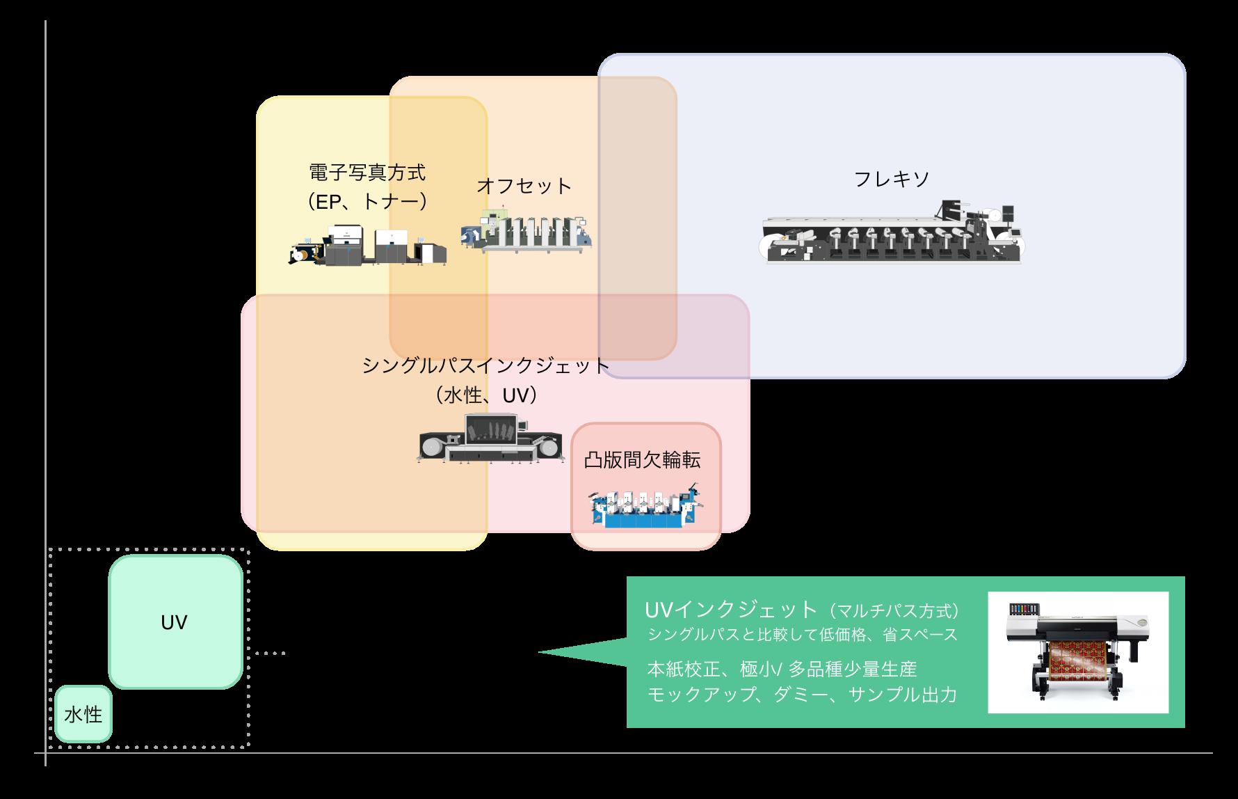 紙器パッケージ用デジタル印刷機の比較図